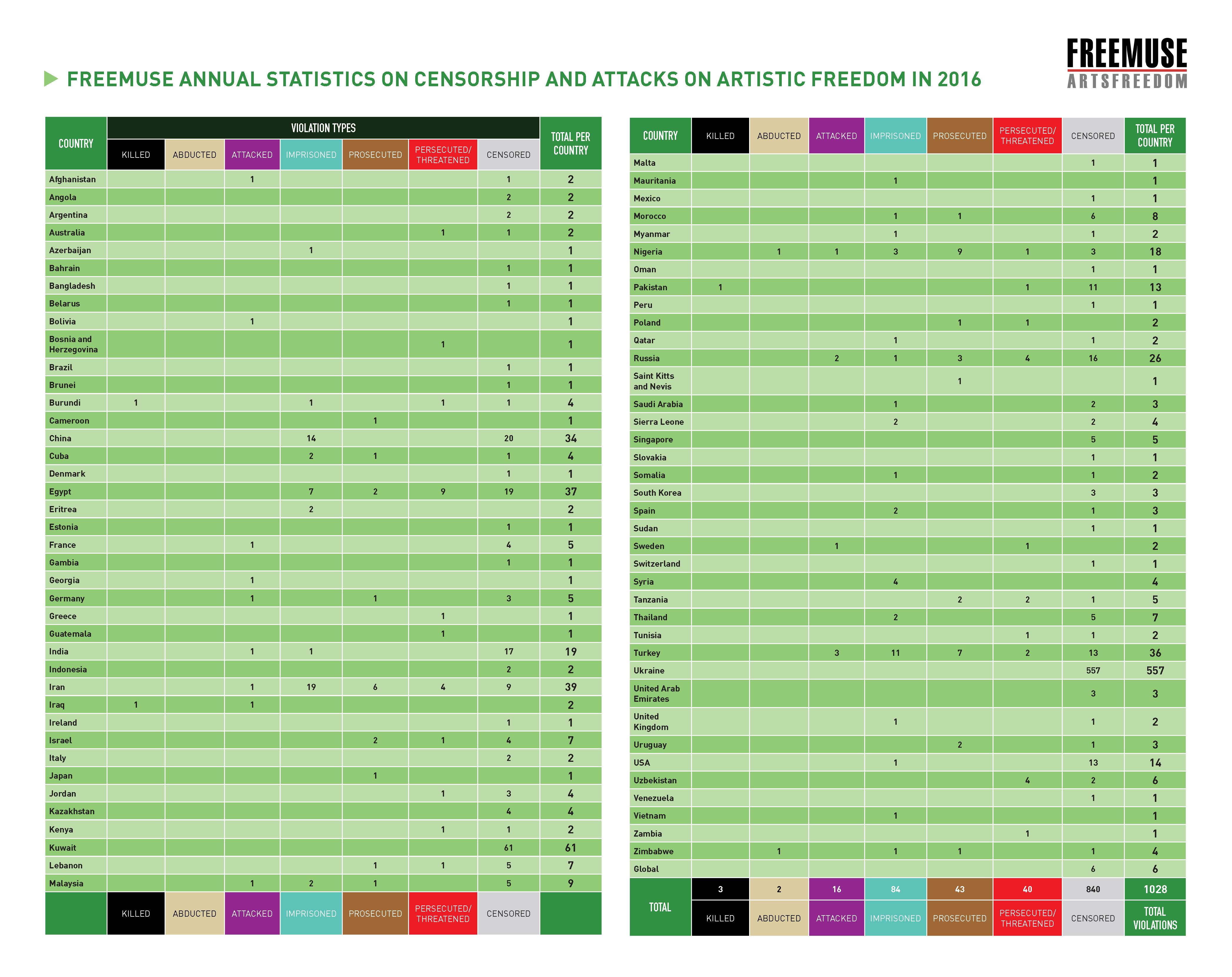 country-chart-art-under-threat-2016-freemuse